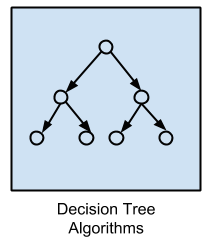 ../../_images/algorithms-decision-tree.png