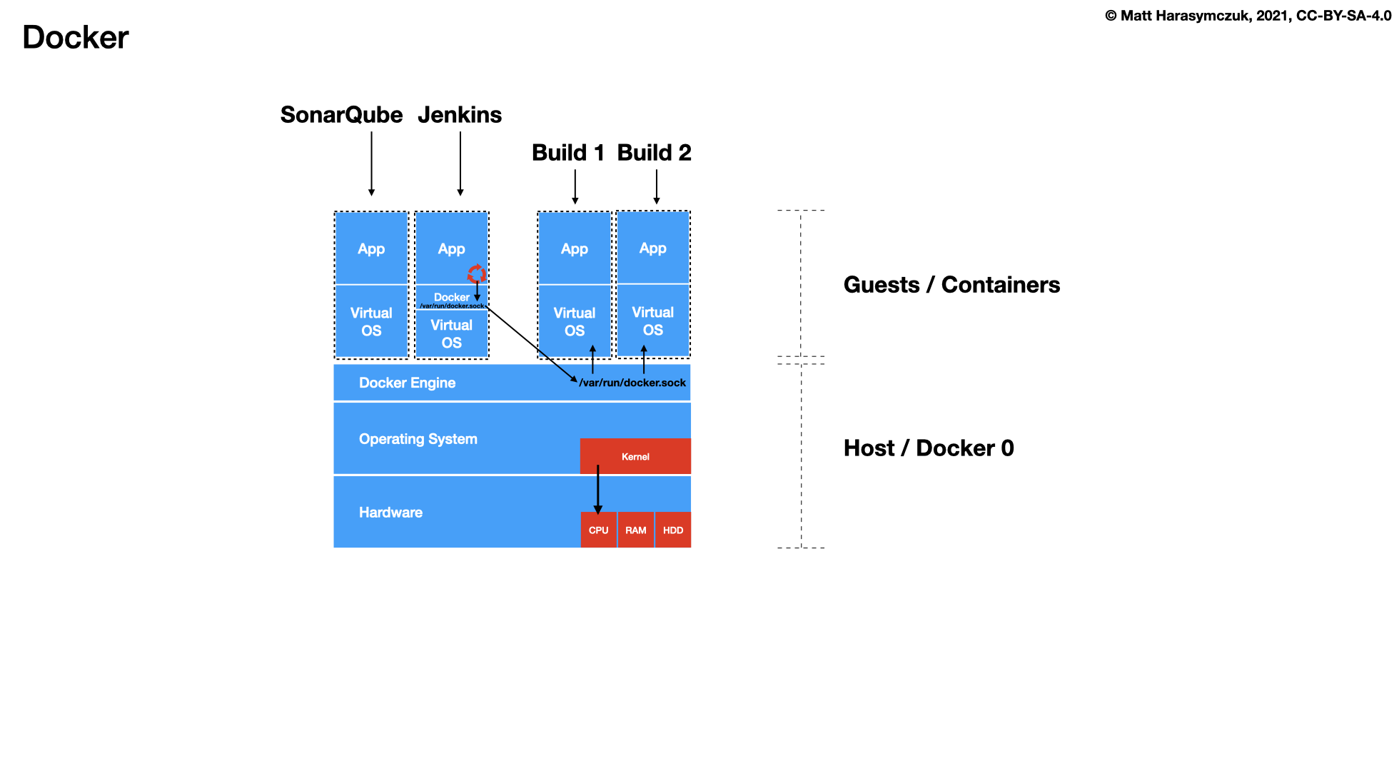 ../../_images/cicd-jenkins-docker-7-containers.png