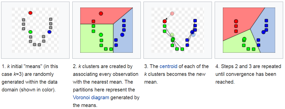 ../../_images/clustering-k-means.png