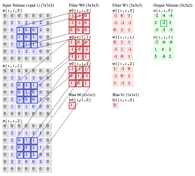 20  Convolutional Neural Network — Python 3: from None to