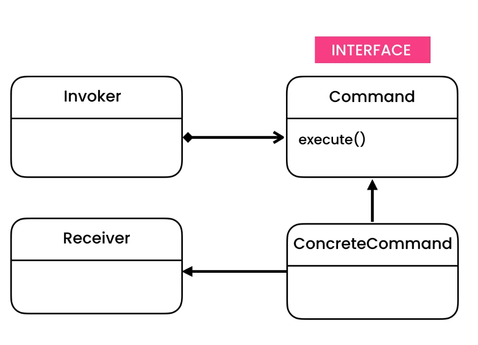 ../../_images/designpatterns-command-gof.png