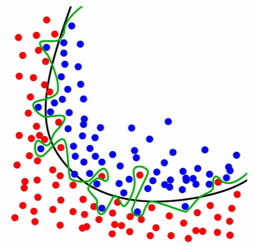 ../../_images/glossary-overfitting.png
