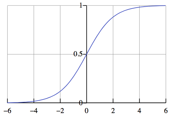 ../../_images/logistic-regression-curve.png