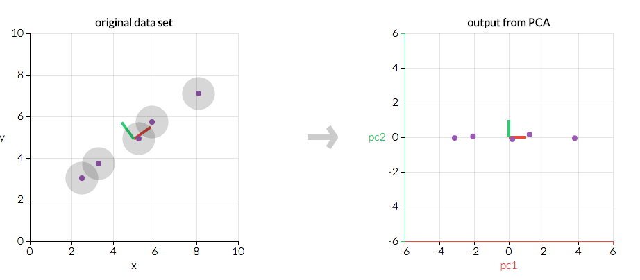 18  Principal Component Analysis (PCA) — Python 3: from None to