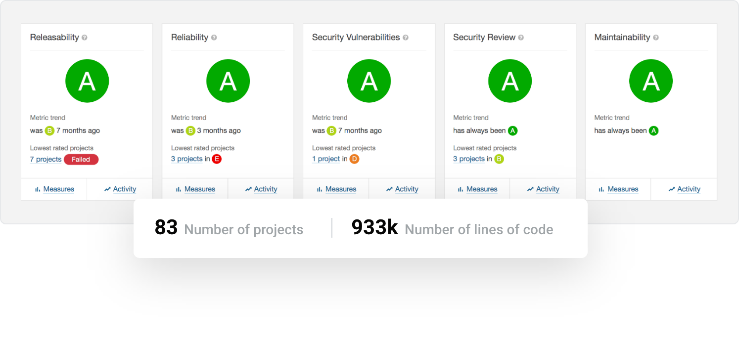 ../../_images/qa-sonarqube-feature-portfolio-a.png