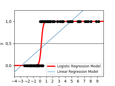 ../../_images/regression-linear-vs-logistic.png