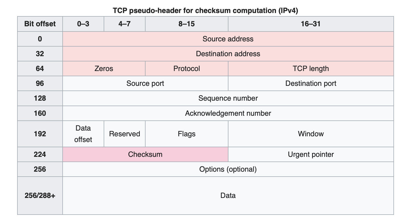 ../../_images/tcp-ipv4-packet.png