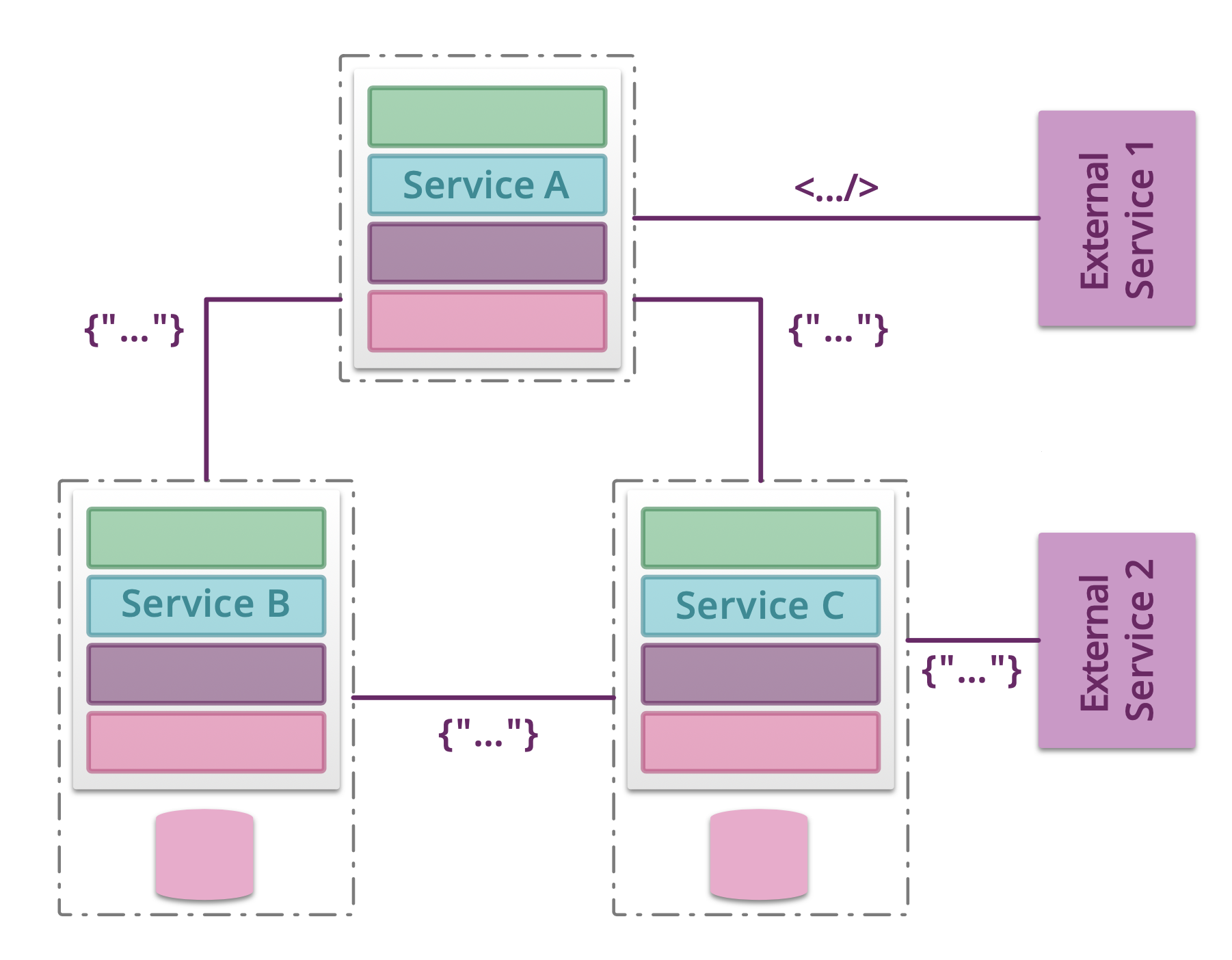 ../../_images/testing-microservices-03.png
