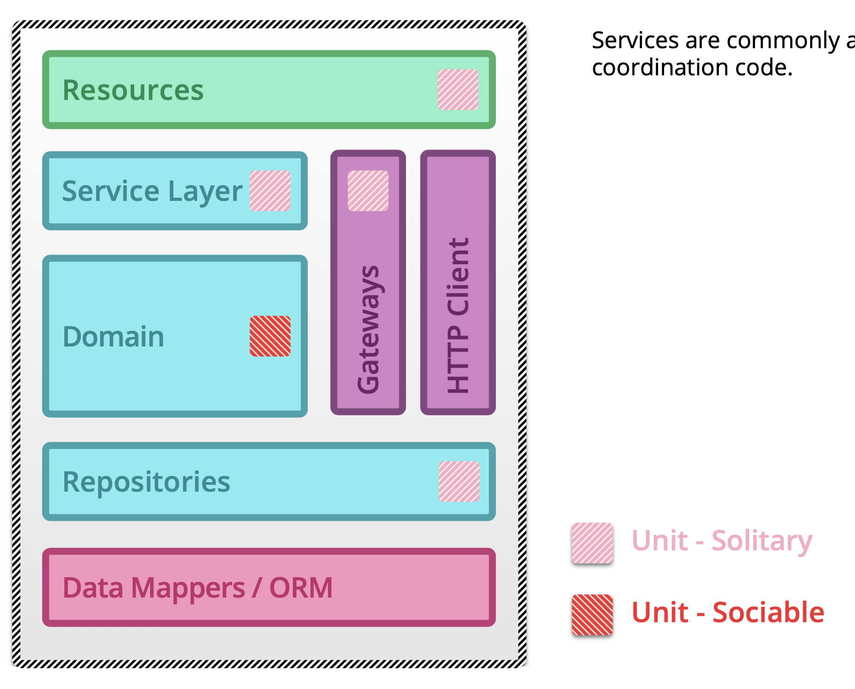 ../../_images/testing-microservices-04.png