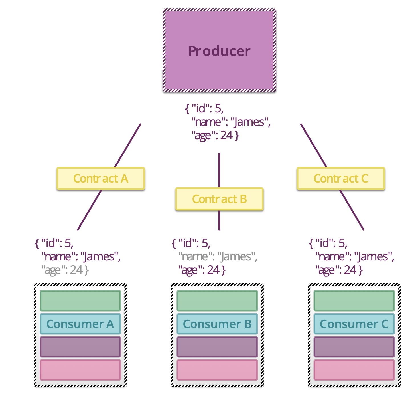 ../../_images/testing-microservices-11.png
