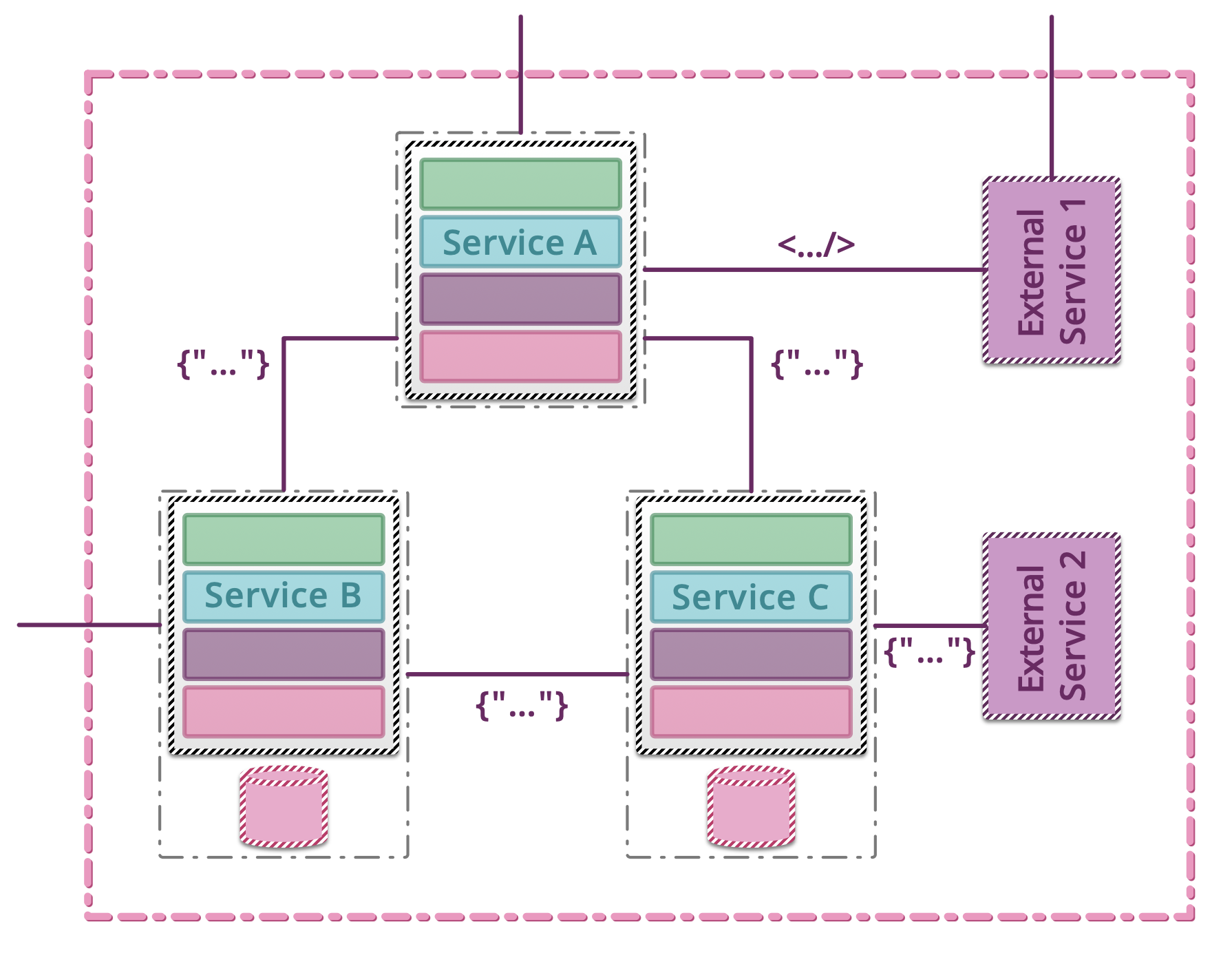 ../../_images/testing-microservices-12.png