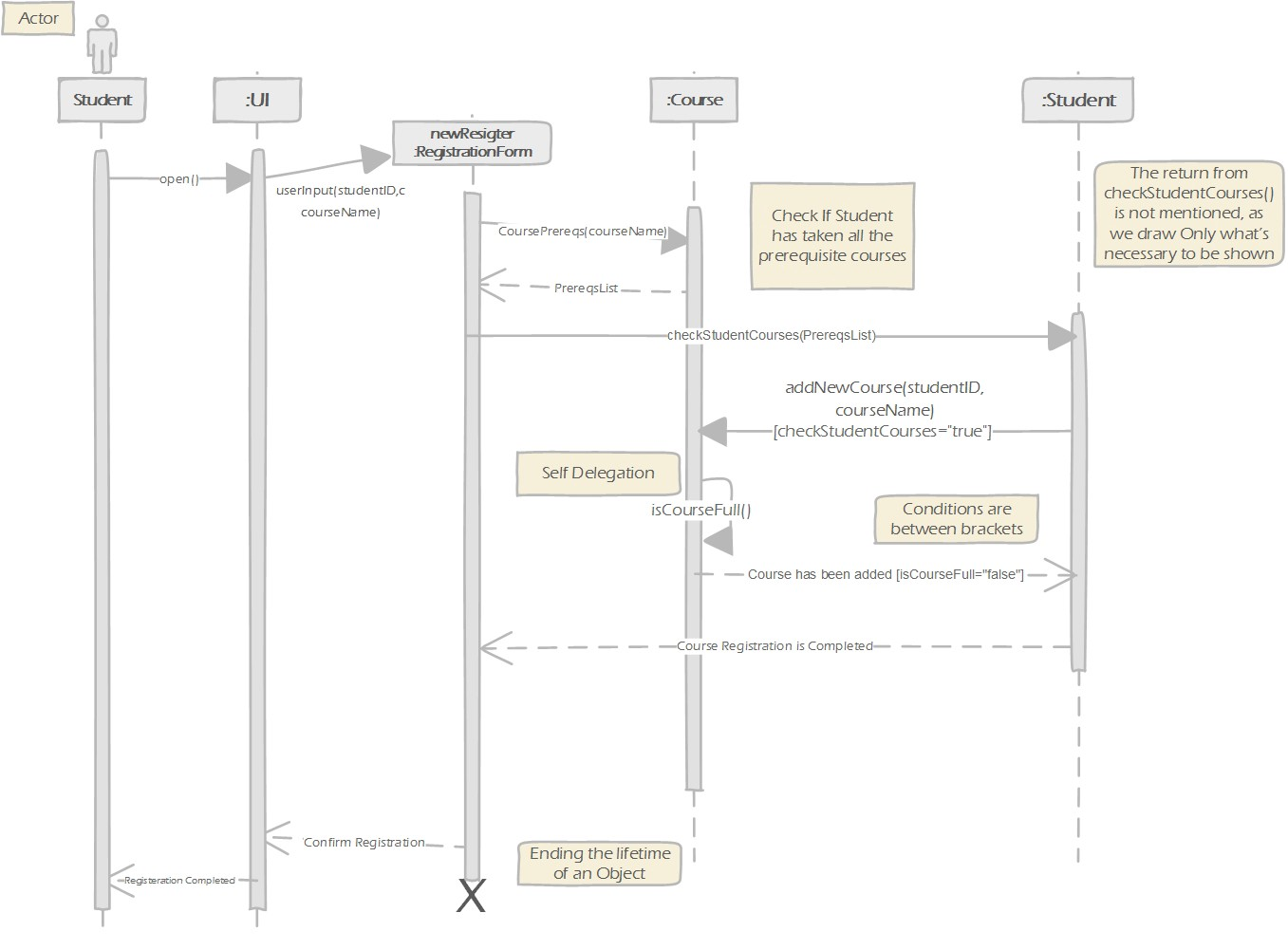 ../../_images/uml-sequence-diagram.jpg