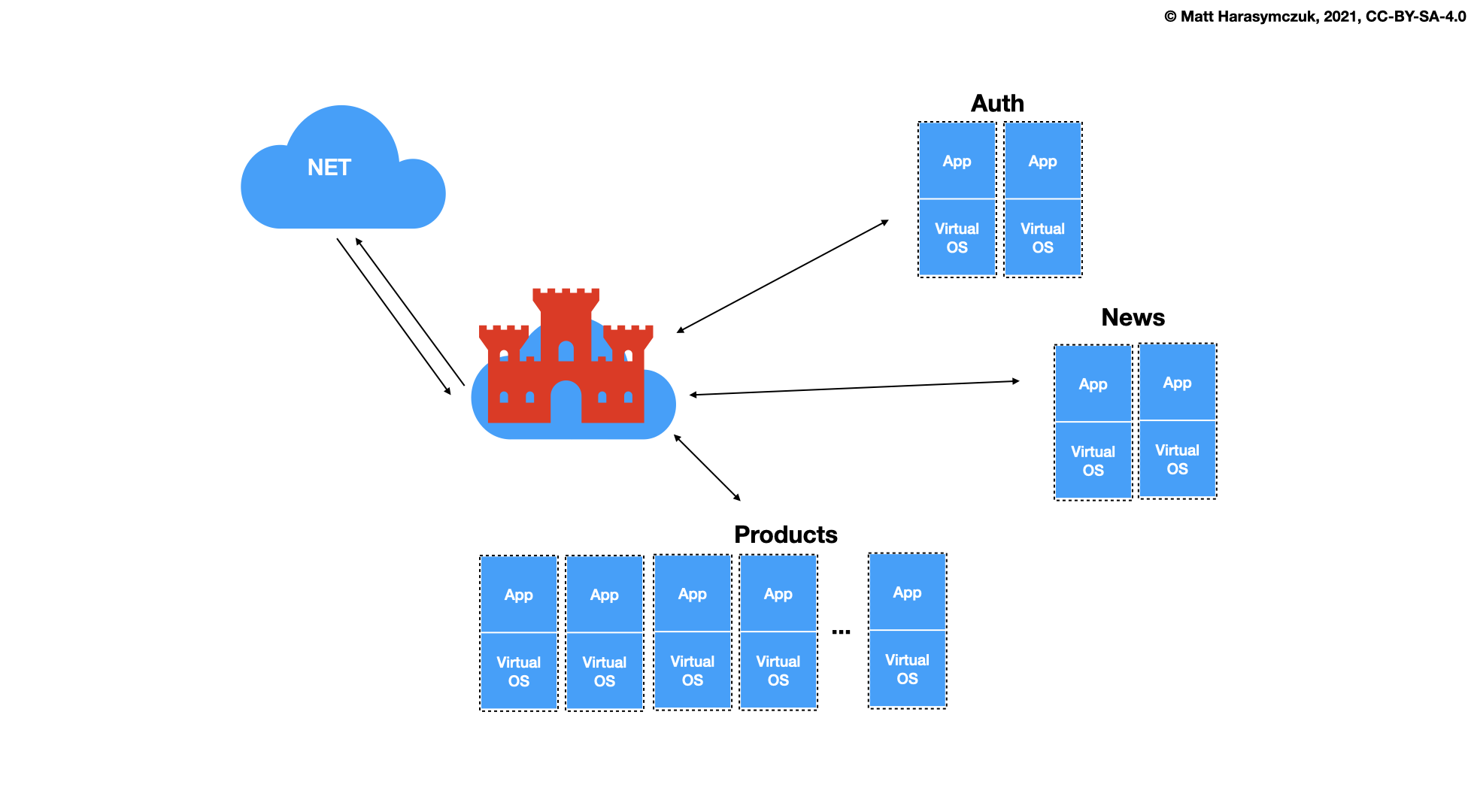 ../../_images/virt-docker-stack-06-architecture.png